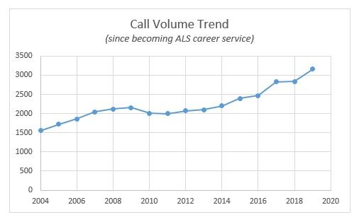 Annual Call Volume since becoming ALS career service