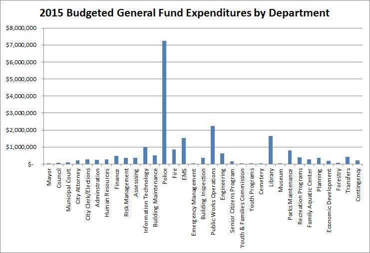 2015 General Fund Expenditures by Department