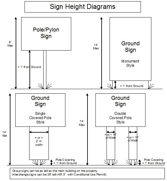 Sign Height Diagrams