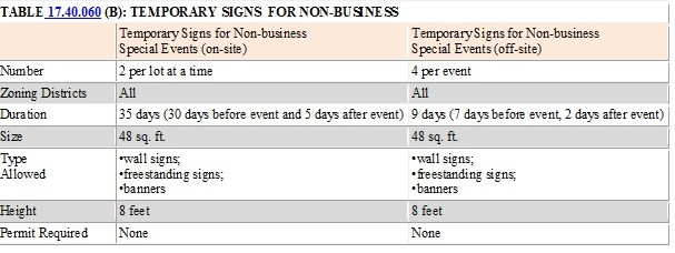 Table 14.40.060 Temporary Signs for Business