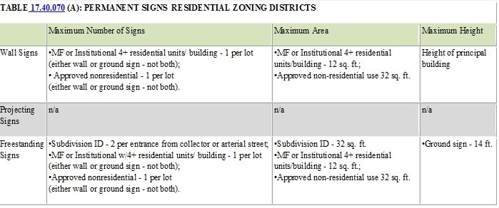 Table 14.40.070(A) Permanent Signs Residential Zoning