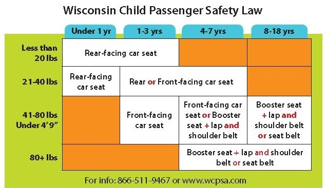 Table displaying which type of car seat is best for children in each age range