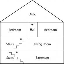 Image showing where to place CO alarms in your house