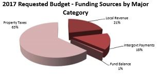 2017 Budget Funding Sources