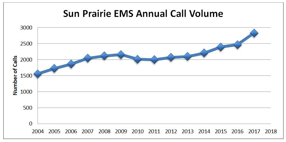 SPEMS call volume chart