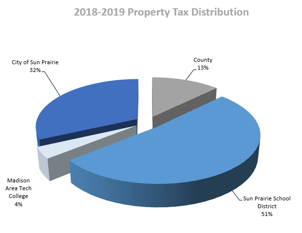 2018-2019 Property Tax Distribution